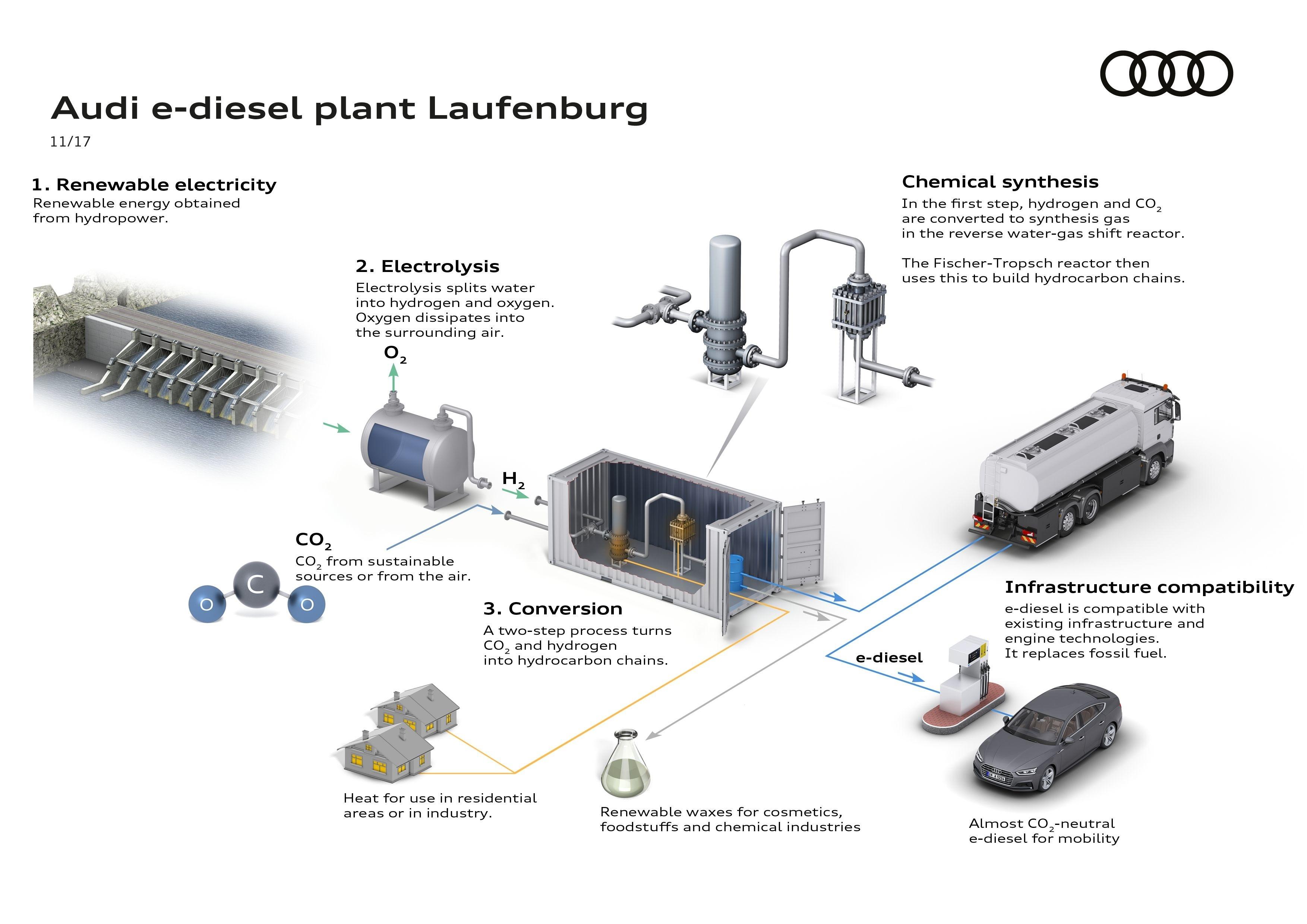 Audi、合成燃料の研究をステップアップ