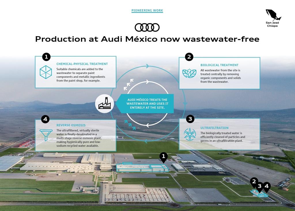 アウディ メキシコ工場:工場廃水100%再利用のプロセスを確立